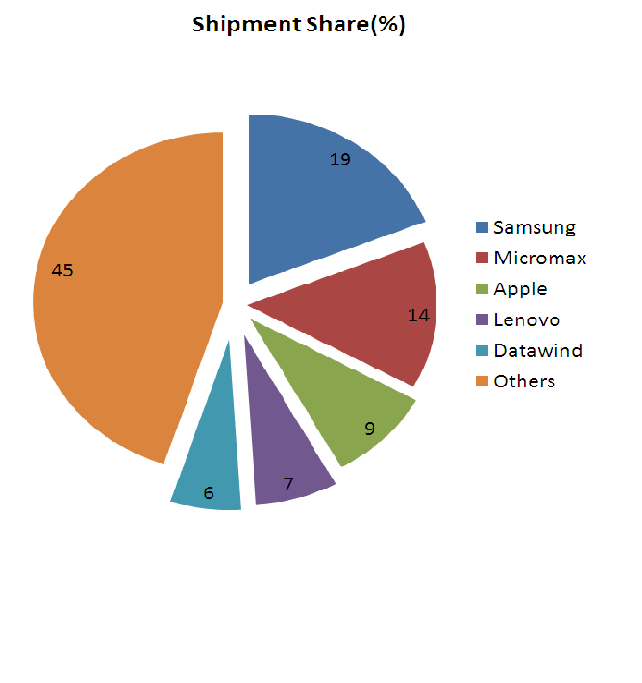 tablet pc market share india