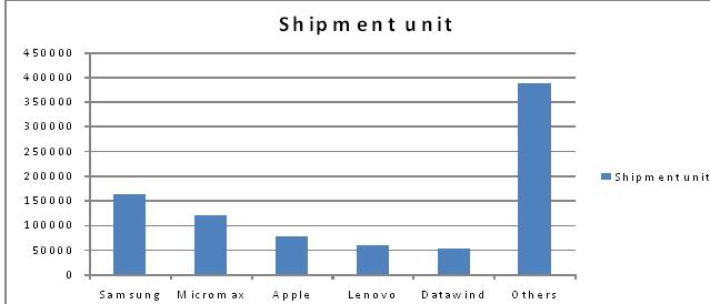 tablet shipment unit